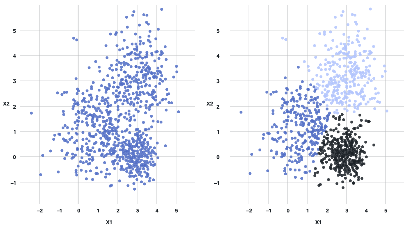 Scatter plot on the fashion retail industry, daVinci Buy Management System can improve your retail metrics