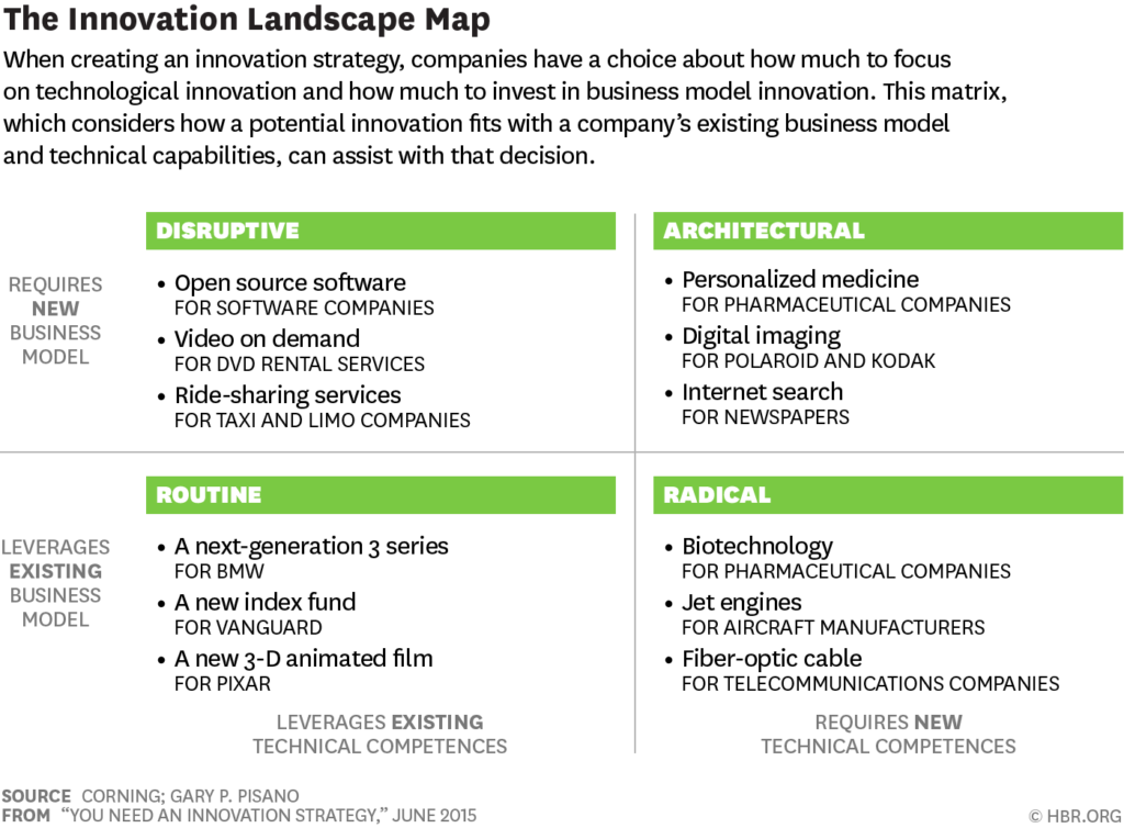 Innovation Landscape Map